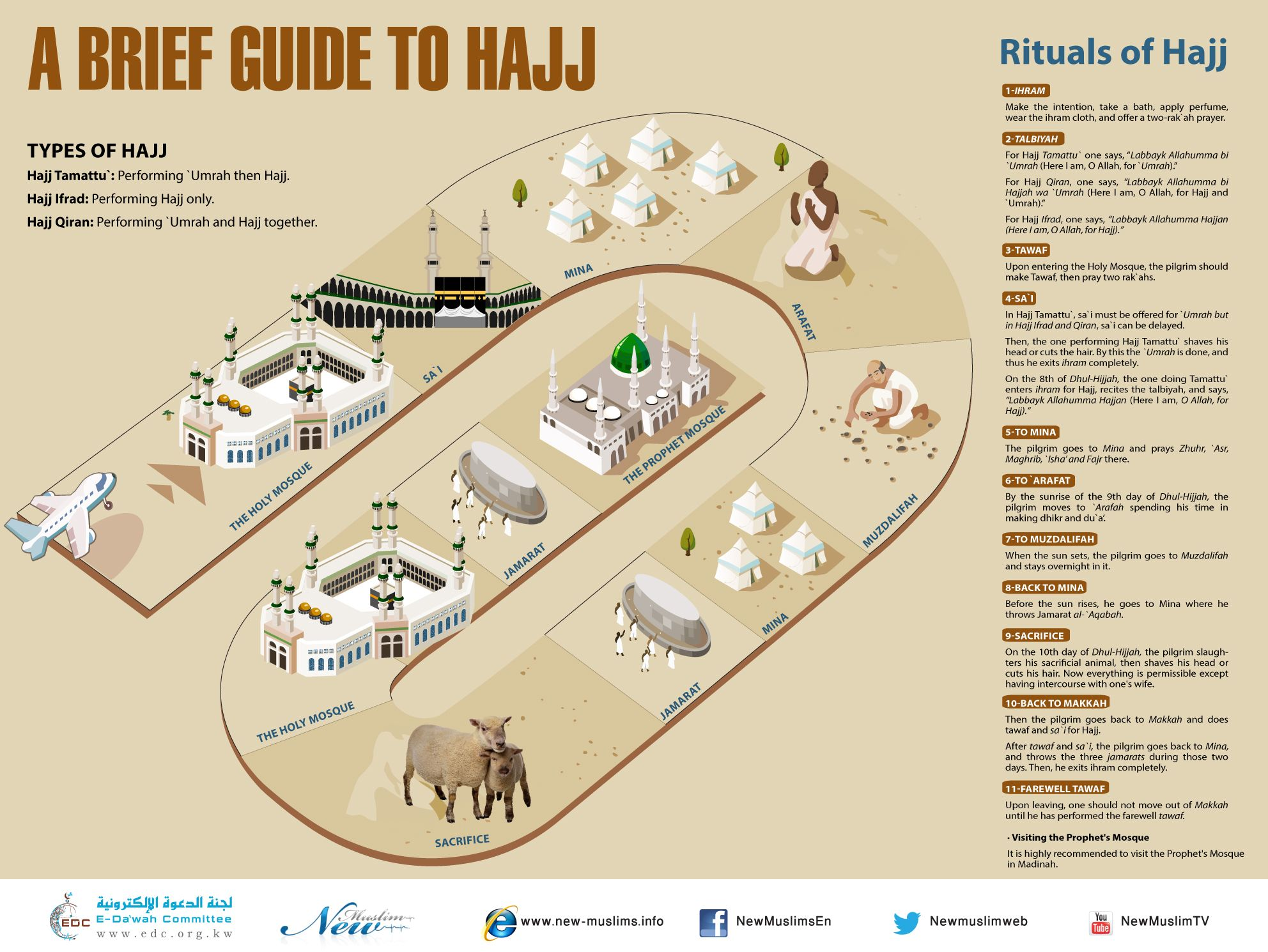 Hajj and umrah guide pdf