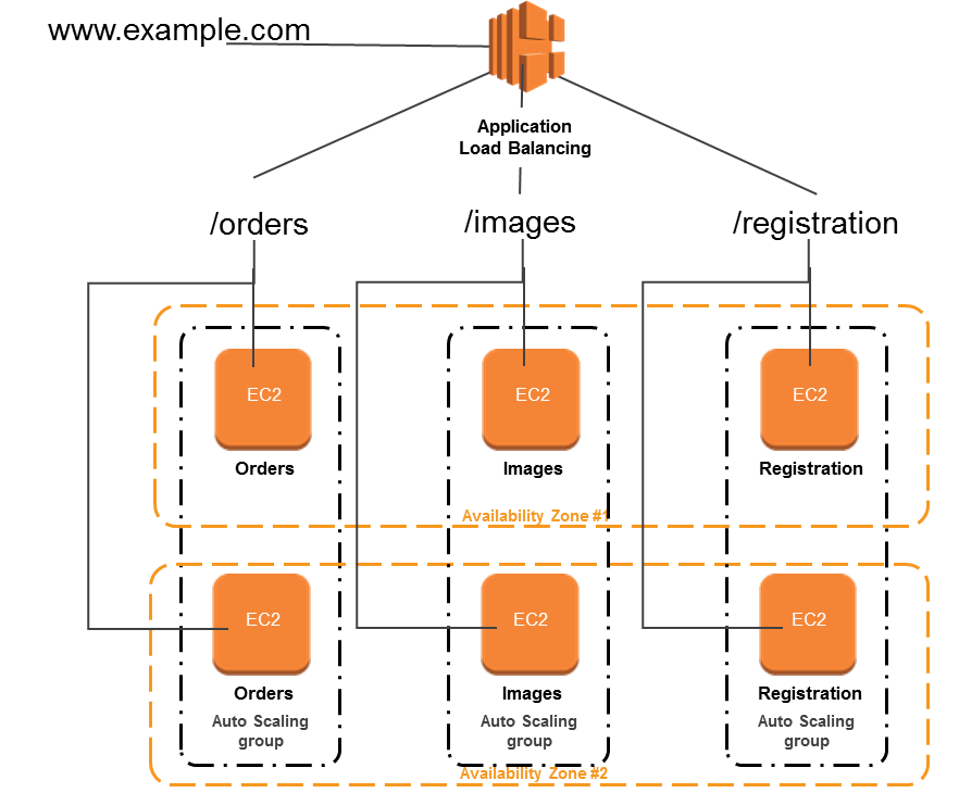 Aws application load balancer timeout