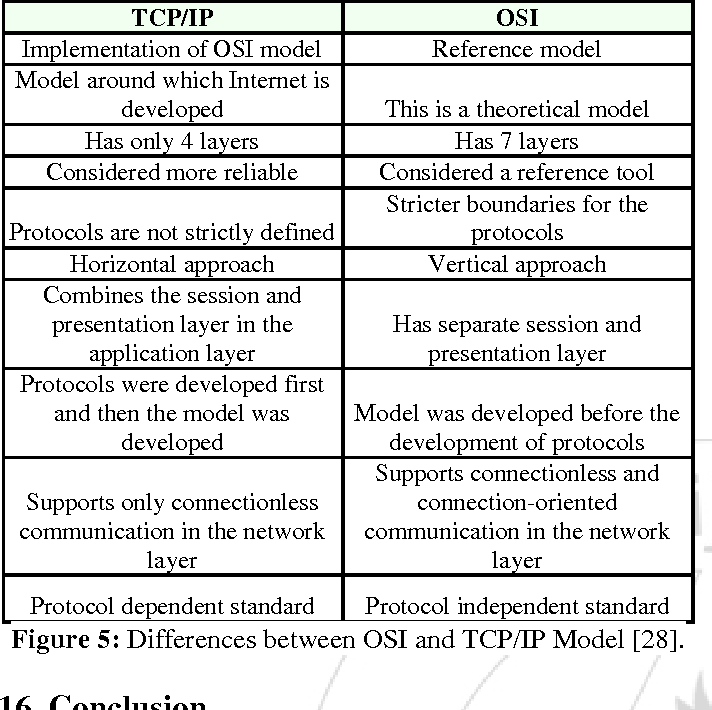 What is tcp ip model pdf