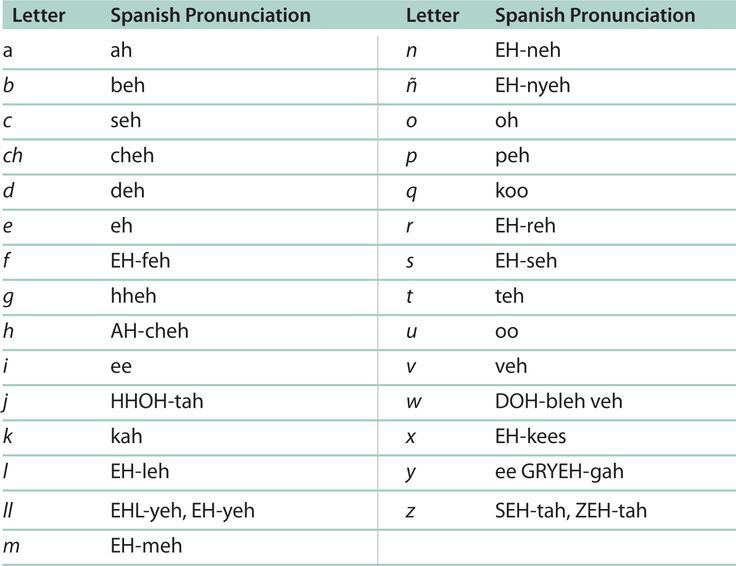 Learn how to pronounce the spanish alphabet